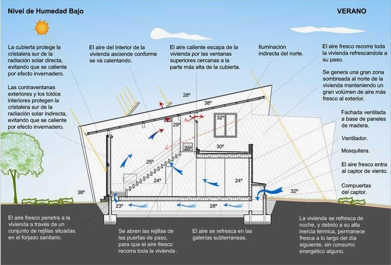 Apuntes revista digital de arquitectura 100 proyectos for Piscina la almudena