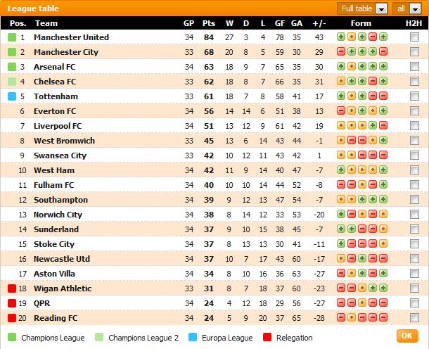 Carta Liga Perdana Inggeris (EPL) - Game Weeks #34