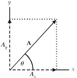 Menguraikan sebuah vektor menjadi dua vektor komponen yang saling tegak lurus