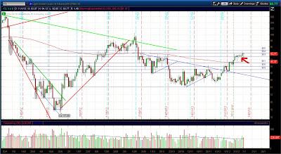 Дневной график фьючерса нефть (CL)