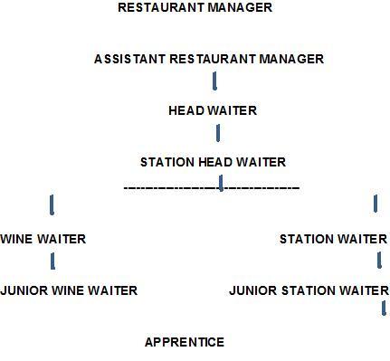 Restaurant Kitchen Hierarchy departmental organisation and staffing