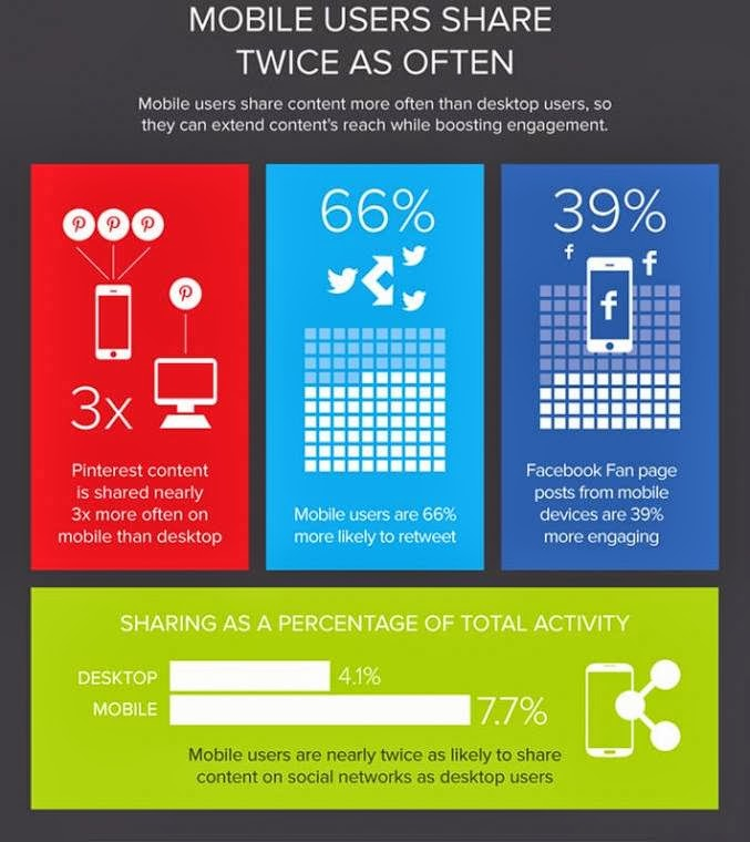 Mobile are more active and are likely to share often