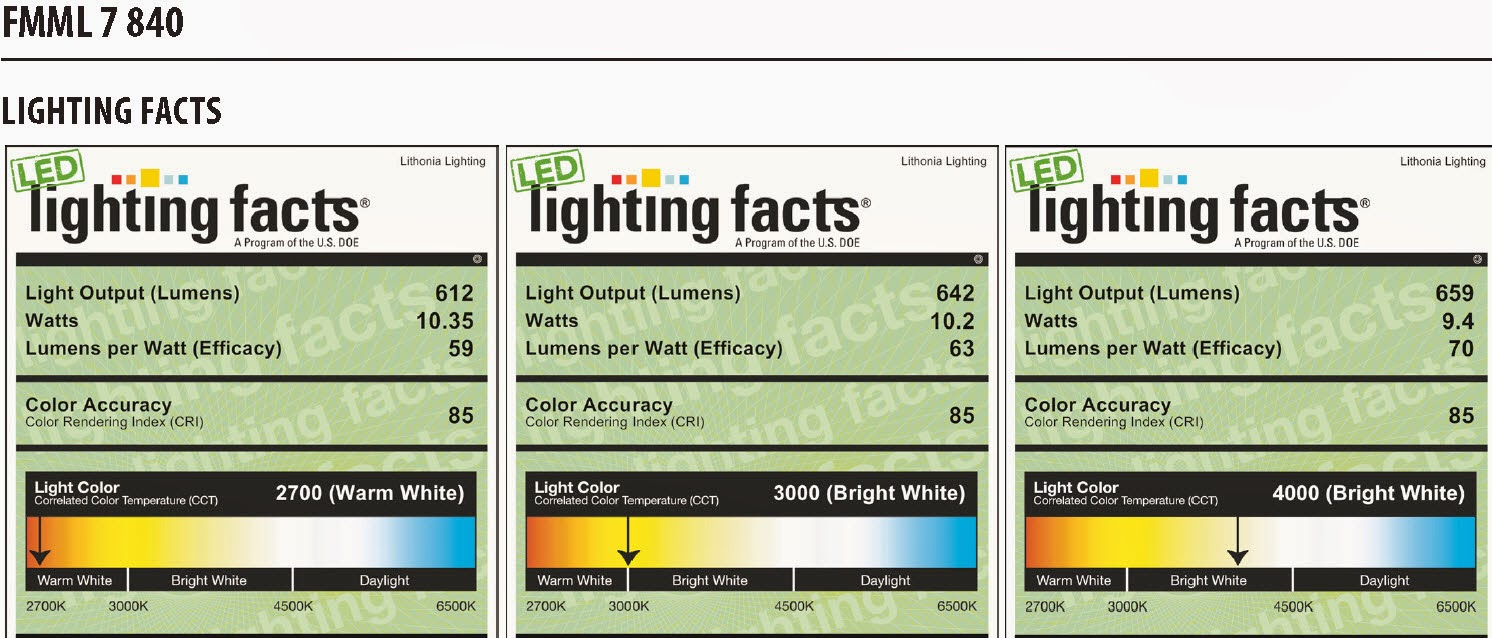 Energy conservation how to review lithonia 7 led versi for Facts about energy conservation