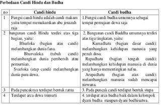 perbedaan candi jateng dan jatim,persamaan candi hindu dan budha,contoh candi hindu dan budha,agama hindu dan budha,kerajaan hindu dan budha,
