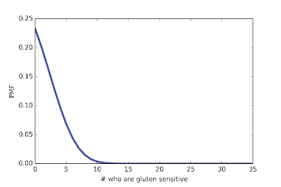 Bayesian analysis of gluten sensitivity