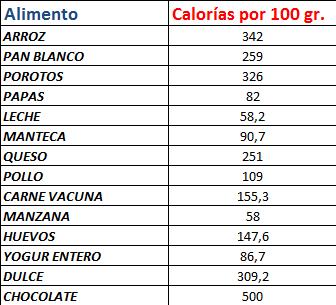 S ptimos junta 2013 nutrientes en gr ficos cs naturales matem tica - Tabla de los alimentos y sus calorias ...