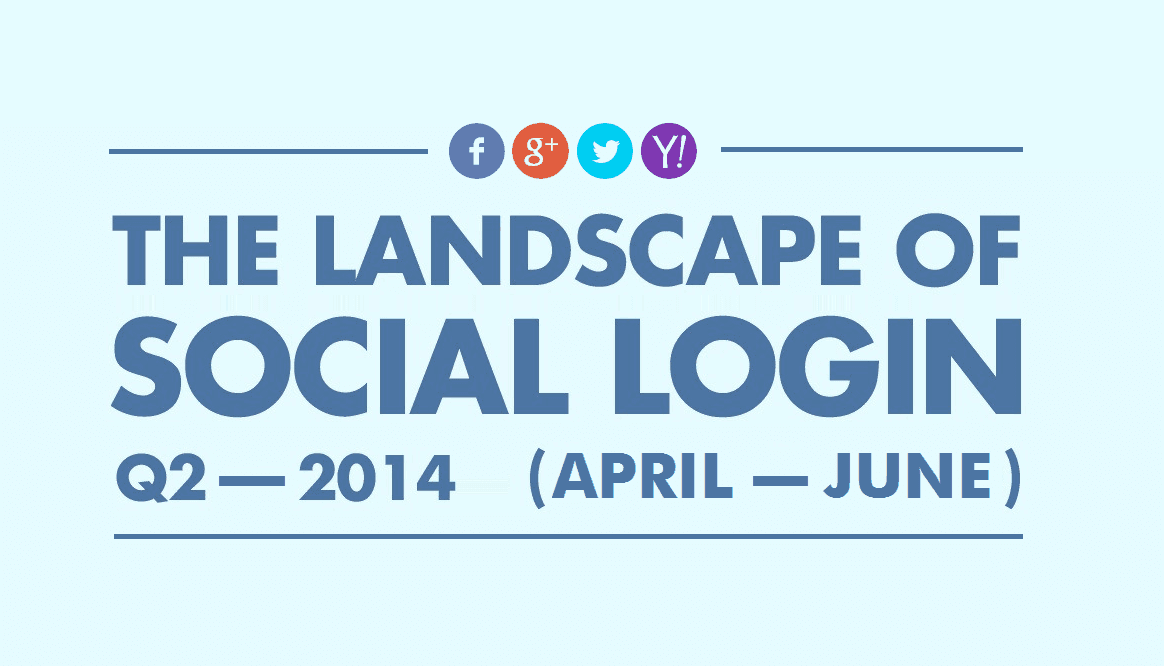The Landscape of Social Login: Facebook Widens the Gap
