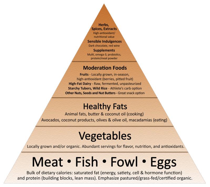 Value investing world mark sissons new primal blueprint food pyramid mark sissons new primal blueprint food pyramid malvernweather Image collections