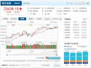 中国株コバンザメ投資 香港ハンセン指数20131021