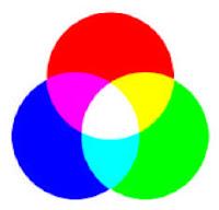 colores primarios y sus combinaciónes colores secundarios