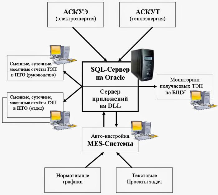 33.  Новое понимание системы Smart-MES для ТЭС 1shema700