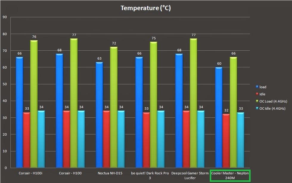Maximum Room Temperature Ofsted