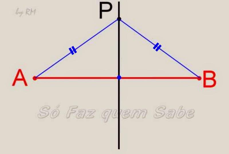 Mediatriz de um segmento de reta. Pontos equidistantes às extremidades do segmento.
