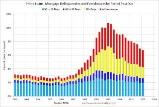 Prime Mortgage Loans Delinquent