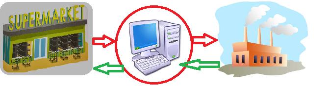 la información entre fabricante y distribuidor, relaciones fabricante y operador
