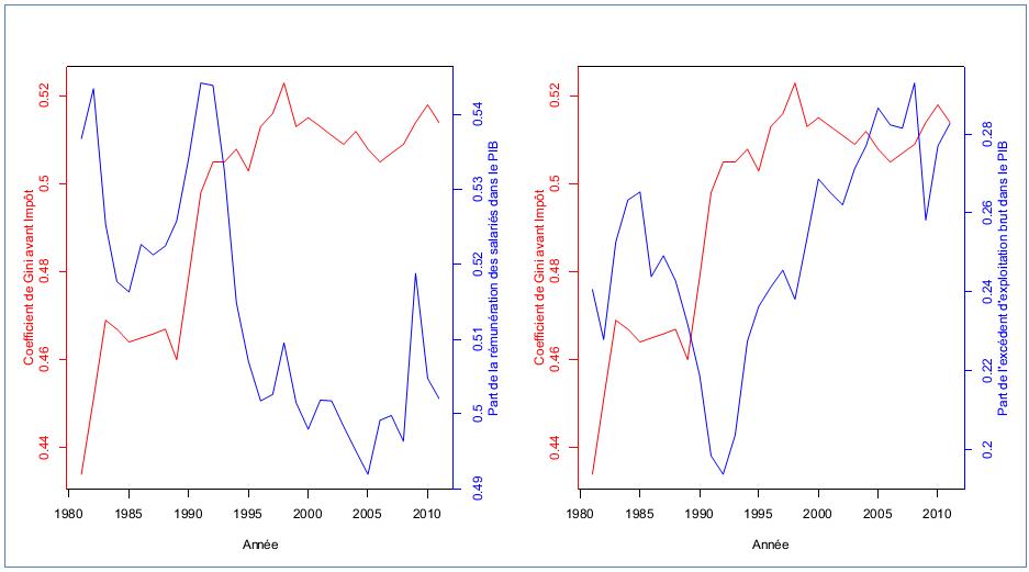 Coefficient de Gini en comparaison avec la part de la rémunération des salariés dans le PIB (à gauche) et la part de l'excédent d'exploitation brut (à droite), 1981-2011, Canada, Source des données : Statistique Canada