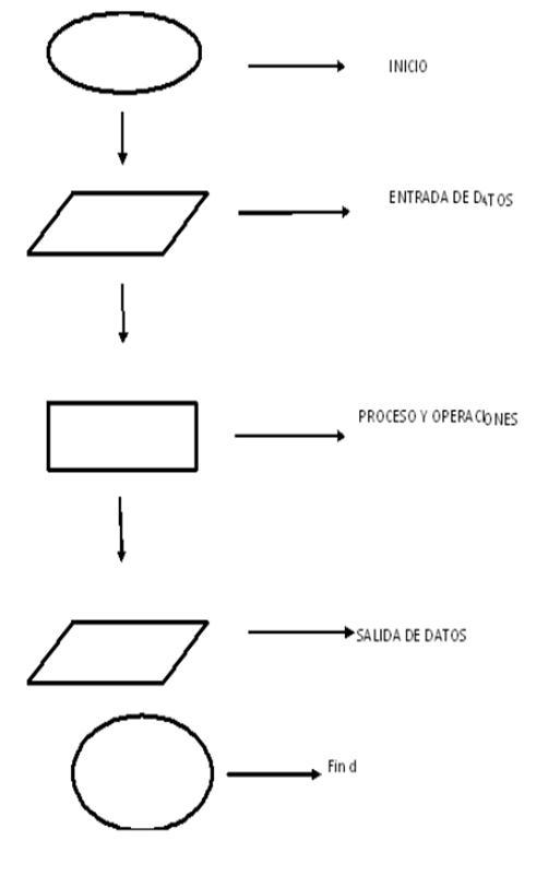 programmable logic controller  plc   estructura basica del