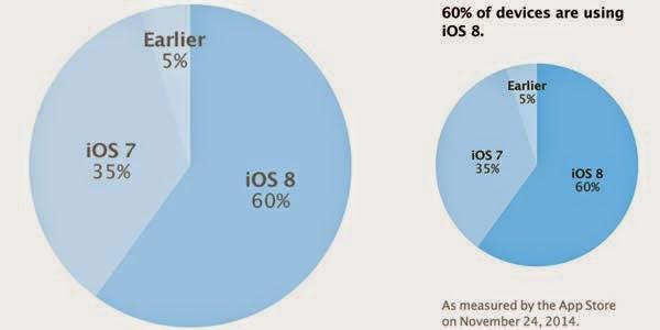 Hampir 60% iDevice Kini Adopsi iOS 8