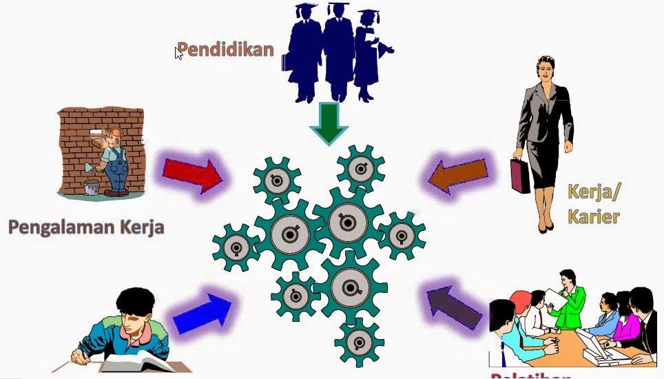 Rekognisi Pembelajaran Lampau (RPL) Dalam Tiga Bentuk