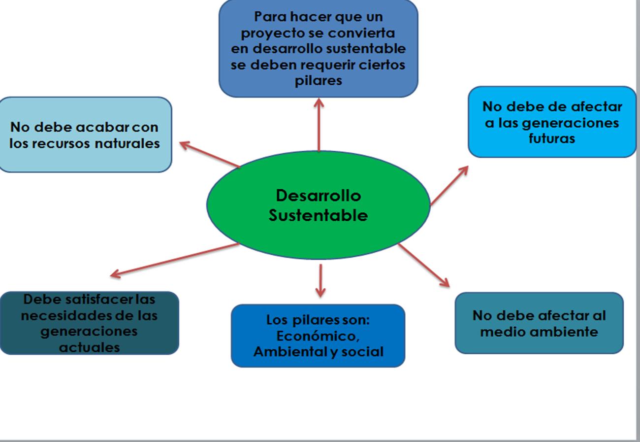Mapa conceptual del desarrollo sustentable