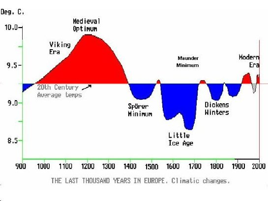 Global Warming Debunked: Medieval Optimum