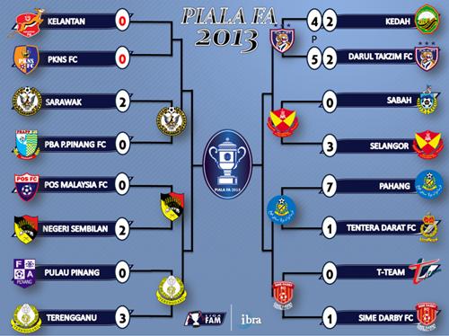 Keputusan Suku Akhir Pertama Piala FA 6 April 2013 - Darul Takzim vs Selangor