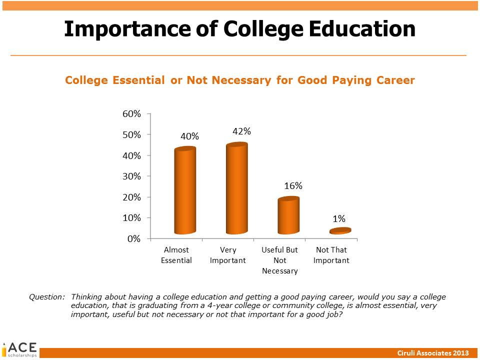 essays on benefits of college education asabi ward shana oakes eng 111 fon04 05 april 2015 benefits of a college education going to college is one of the most important decisions you will ever make.