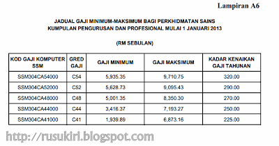 Jadual Gaji Minimum-Maksimum: Pekeliling Perkhidmatan Bil. 2/2013