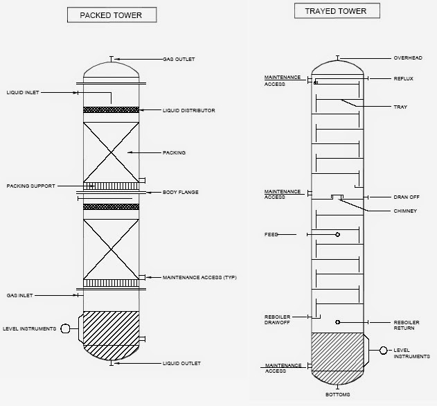 basics of distillation column piping