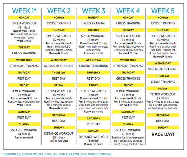 how to train for a 5k in 4 weeks chart