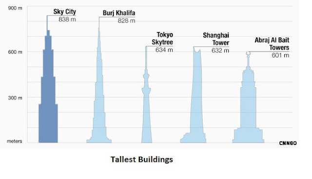 World's Tallest Buildings heights compare