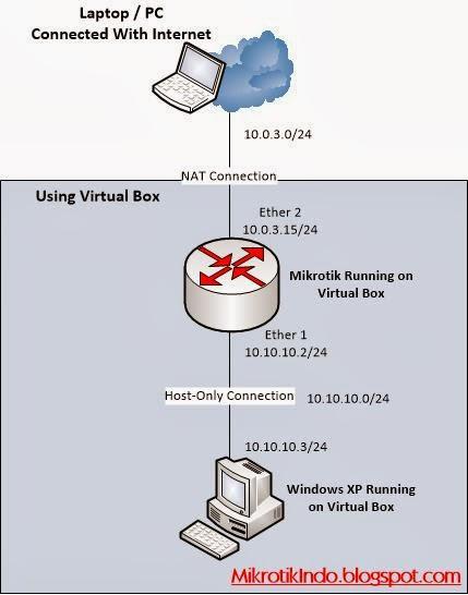 Cara Belajar Mikrotik Tanpa RouterBoard Menggunakan VirtualBox – Pusat Pengetahuan