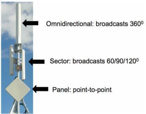 Which Types Of Antennas Used In Wimax Teletopix Org