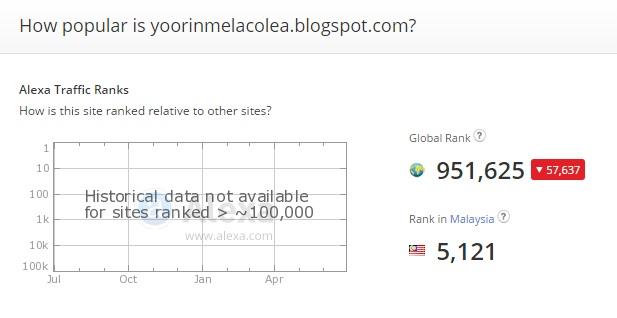 bloggers, malaysia blogger , popular