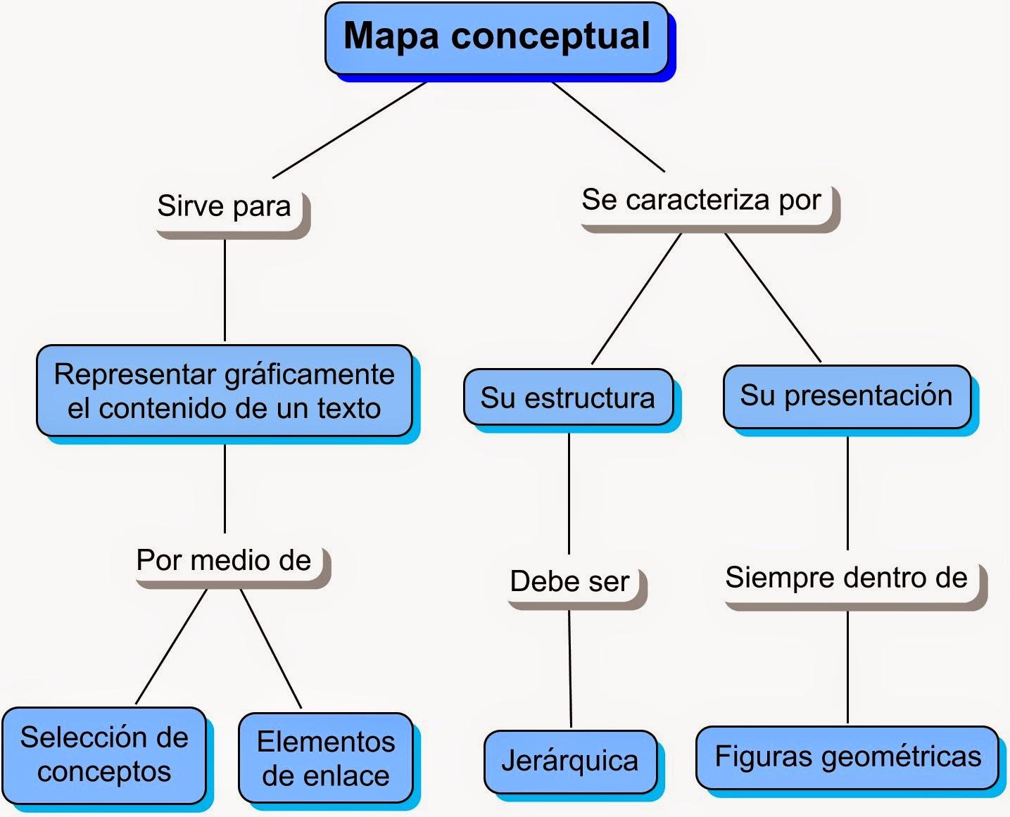 Generación Opus Nova: Ingeniería de Sistemas. Actividad 2. Mapa conceptual (Taxonomía de Sistemas)