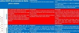 Análise da arrancada do Bahia rumo ao acesso