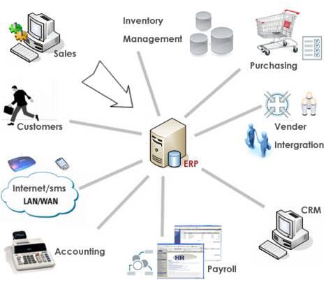 implementasi strategi supply chain management dengan Menghubungkan strategi organisasional secara keseluruhan dengan strategi  dan implementasi  juga dengan pengaplikasian supply chain management karena bisnis .