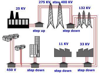 Pengertian kelistrikan dan sistem distribusi tenaga listrik ccuart Choice Image