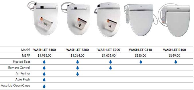 Toto Washlet toto washlets washlet comparision chart