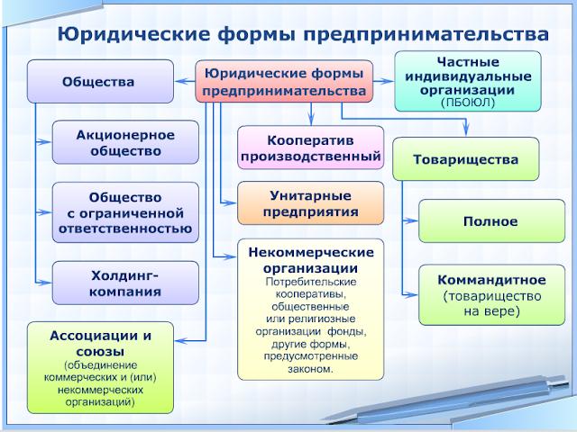 Характеристика 7 уровней самосохранения теория организации
