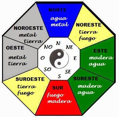 Feng shui for Que es el feng shui y como funciona