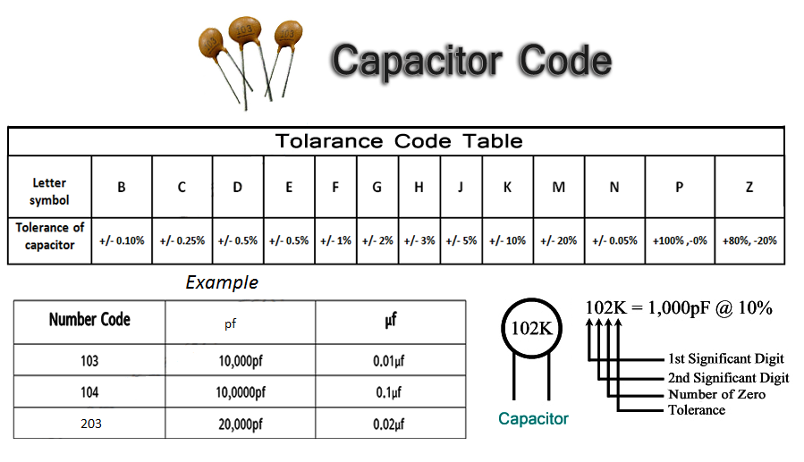 Hobby In Electronics Capacitor Code Calculator