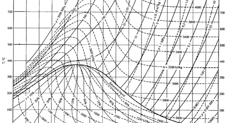 m u00e1quinas t u00e9rmicas i  ciclo rankine diagramas