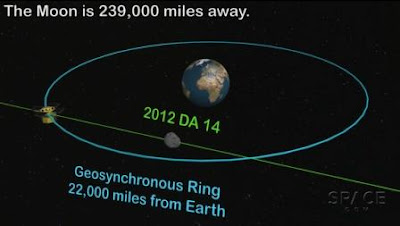 Asteroid 2012 DA14 Mendekati Bumi