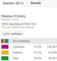 Missouri Primary Results