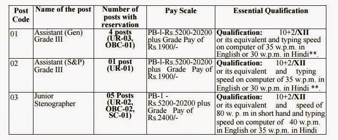 Job Details Vacany in IIIM,May-2015