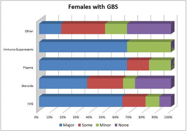 how to read gbs results