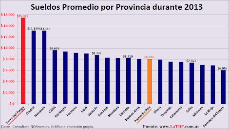 2013: Sueldo promedio en Tierra Del Fuego $15.421
