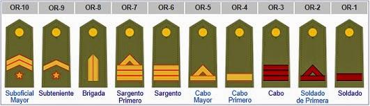 reflexiones los rangos militares