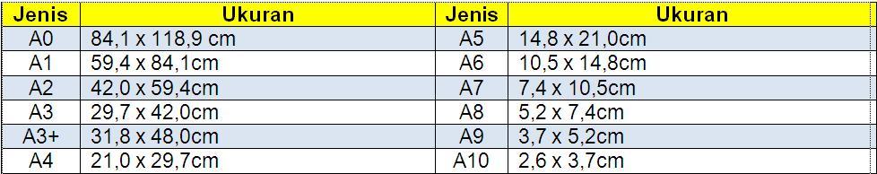 Tabel ukuran kertas jenis A